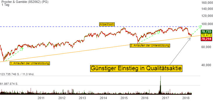 Chartanalyse Procter & Gamble: Günstiger Einstieg in diese Buy-and-Hold Aktie?